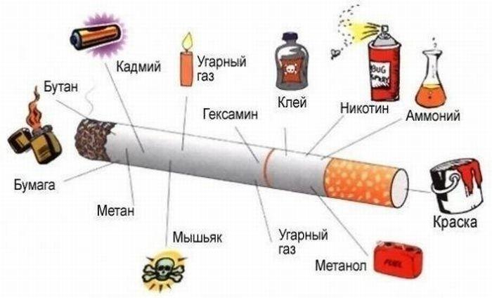 Химия в сигарете | Когда нечего делать